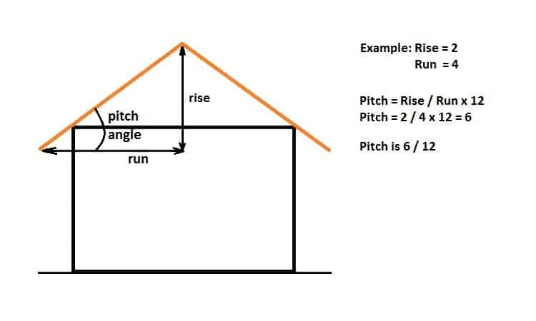 How to Calculate Shed Roof Pitch
