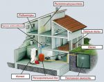 Замкнутая система отопления в частном доме схема – Система отопления закрытого типа в частном доме: схемы разводки