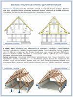 Мансардная крыша деревянного дома конструкция – конструкция кровельного пирога и стропильной системы двухскатной мансардной кровли