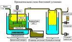 Получение биогаза в домашних условиях – Биогаз своими руками в домашних условиях, схема биогазовой установки