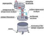 Схема буржуйки на дровах – Печка буржуйка своими руками: схема самодельного агрегата