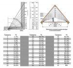 Уклон крыши в градусах – расчёт и таблица соотношений проценты-градусы.
