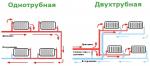 Водяное отопление в гараже своими руками – схема и план реализации системы