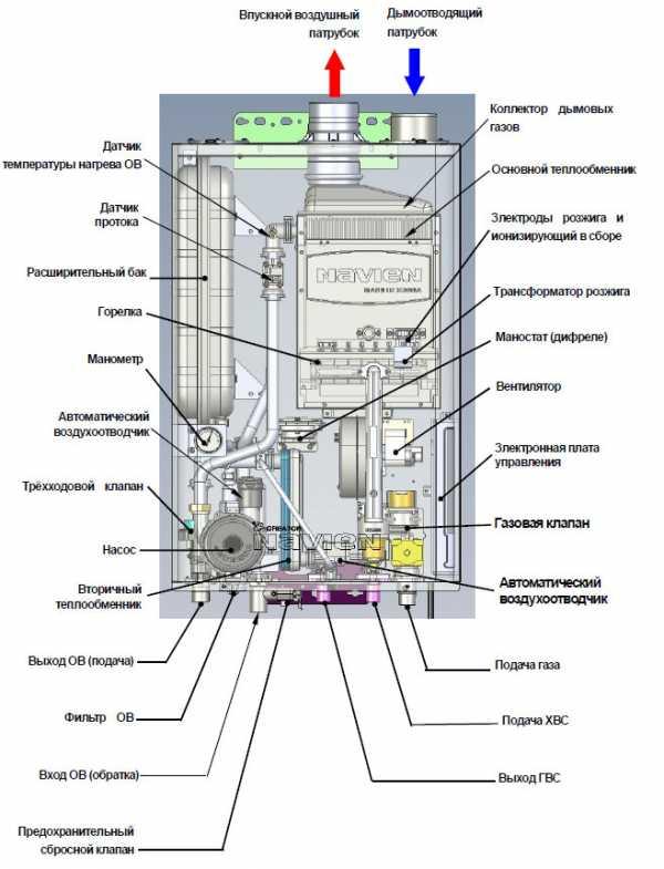Газовый котел navien ace: основные неисправности, инструкция по.
